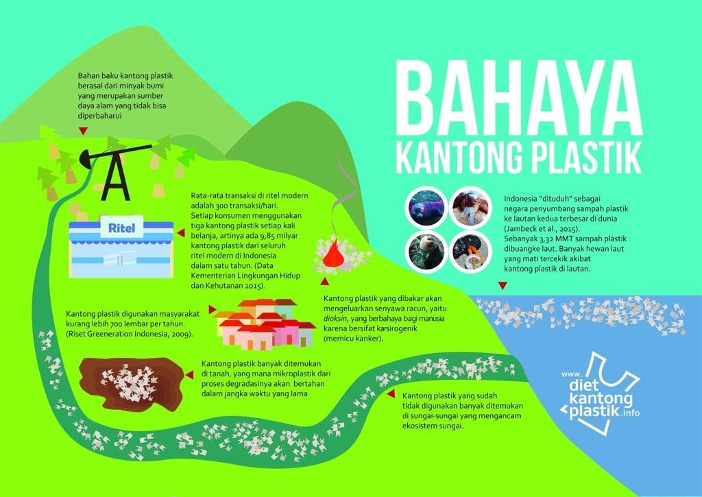 Enatura Ayo Mengurangi Sampah Plastik